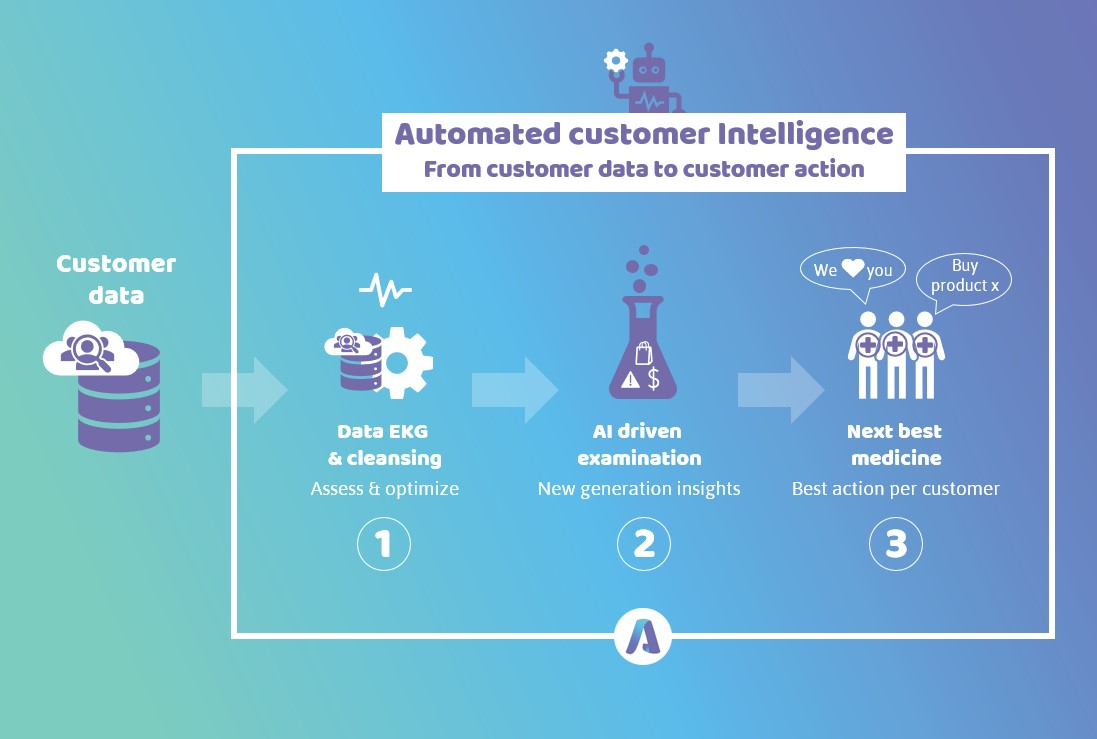 Automated customer intelligence.